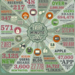 Data A Minute Infographic