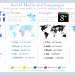 The Languages Of Social Sites [INFOGRAPHIC]