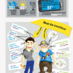 Infographic - The Social Traveller
