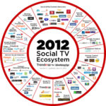 Social TV Ecosystem [INFOGRAPHIC]