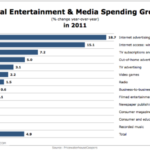 Global Entertainment & Media Spending Growth [CHART]