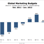 Global Marketing Budgets, October 2011-June 2012 [CHART]