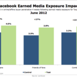Facebook's Earned Media Exposure [CHART]