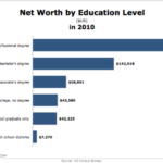 Median Net Worth By Education Level, 2010 [CHART]