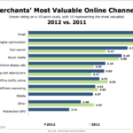 Merchants' Top 10 Most Valuable Online Channels, 2011 vs, 2012 [CHART]