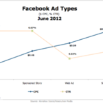 Facebook Ad Cost-Per-Click & Click-Through Rates By Type [CHART]