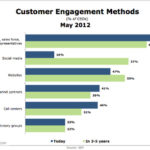 Methods Of Customer Engagement [CHART]