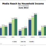 Media Reach Deepest Among Affluent [CHART]