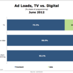 Video Ads: TV vs. Digital [CHART]