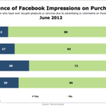 Influence Of Facebook Impressions On Purchases By Generation [CHART]