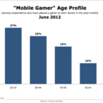 Mobile Gamers By Generation [CHART]