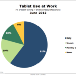 Frequency Of Tablet Use At Work [CHART]