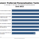 Consumers' Preferred Personalization Techniques [CHART]