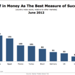 Belief That Ca$h Money = Success by Country [CHART]