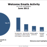 Retail Welcome Emails [CHART]
