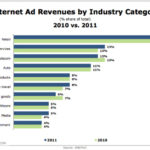 Internet Ad Revenues By Industry, 2010 vs 2011 [CHART]