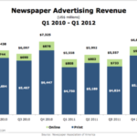 Newspaper Ad Revenue, Q1 2010 – Q1 2012 [CHART]