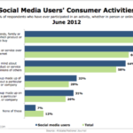 Social Media Users' Consumer Activities [CHART]