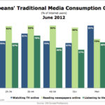 European Traditional Media Consumption Online By Generation [CHART]