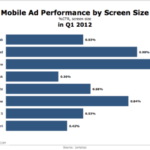Mobile Ad Effectiveness By Device [CHART]