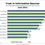 Top 5 Most Trustworthy Info Sources Are Traditional Channels [CHART]