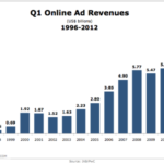 Online Ad Revenues, 1996-2012 [CHART]
