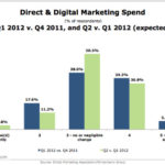 Direct & Digital Marketing Spending Growth [CHART]