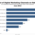 Retailers' Most Valuable Online Channels [CHART]