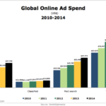 Global Online Ad Spending By Type, 2010-2014 [CHART]