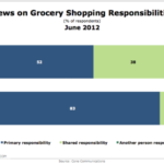 52% Of Fathers Say They Do The Grocery Shopping [CHART]
