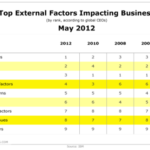 Top External Factors Affecting Business [TABLE]