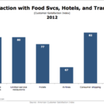 Customer Satisfaction With Hospitality Industry By Sector [CHART]