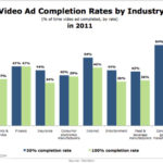 2011 Video Ad Completion Rates, By Industry [CHART]