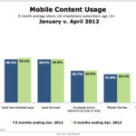Mobile Content Use, January 2012 & April 2012 [CHART]