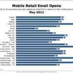 Mobile Retail Email Opens In Detail [CHART]