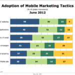 Mobile Marketing Tactics Adoption [CHART]
