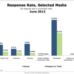 Response Rates For Select Media [CHART]