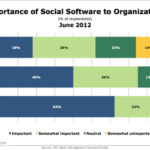 Social Collaboration To Grow In Importance [CHART]