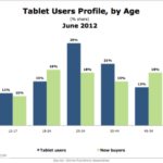 Tablet Users & New Buyers By Generation [CHART]