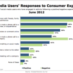 Social Media Users' Responses To Consumer Experiences [CHART]