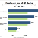 How Merchants Use QR Codes, 2011 & 2012 [CHART]