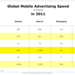 2011 Global Mobile Advertising Spend By Region [CHART]