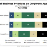 Corporate Digital Business Priorities [CHART]