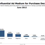 TV Most Influential Ad Medium For Purchases [CHART]