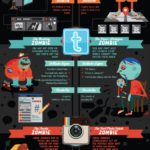 Social Media Zombies [INFOGRAPHIC]