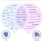 Family Facebook Behavior: Words Children Use When Talking To Fathers [WORD CLOUD]