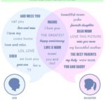 Family Facebook Behavior: Words Children Use When Talking To Mothers [WORD CLOUD]