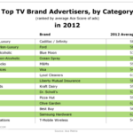 Top 2012 TV Brand Advertisers By Category [TABLE]