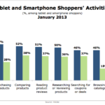Mobile Shopper Activities By Device Type, January 2013 [CHART]