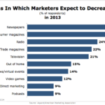 Marketing Channels That Are Falling Out Of Favor In 2013 [CHART]
